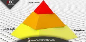 سه ضلع مثلث دانش فنی در بازاریابی